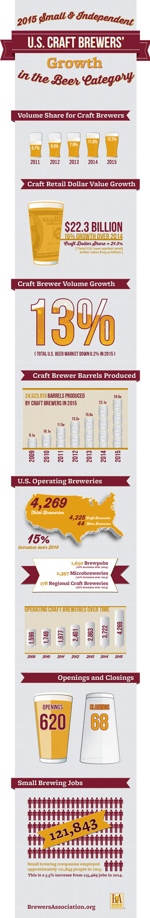 Craft Brewing 2015