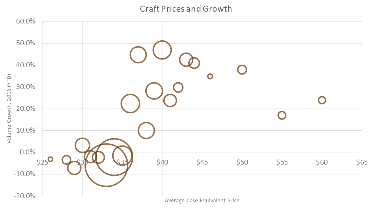 price-and-growth