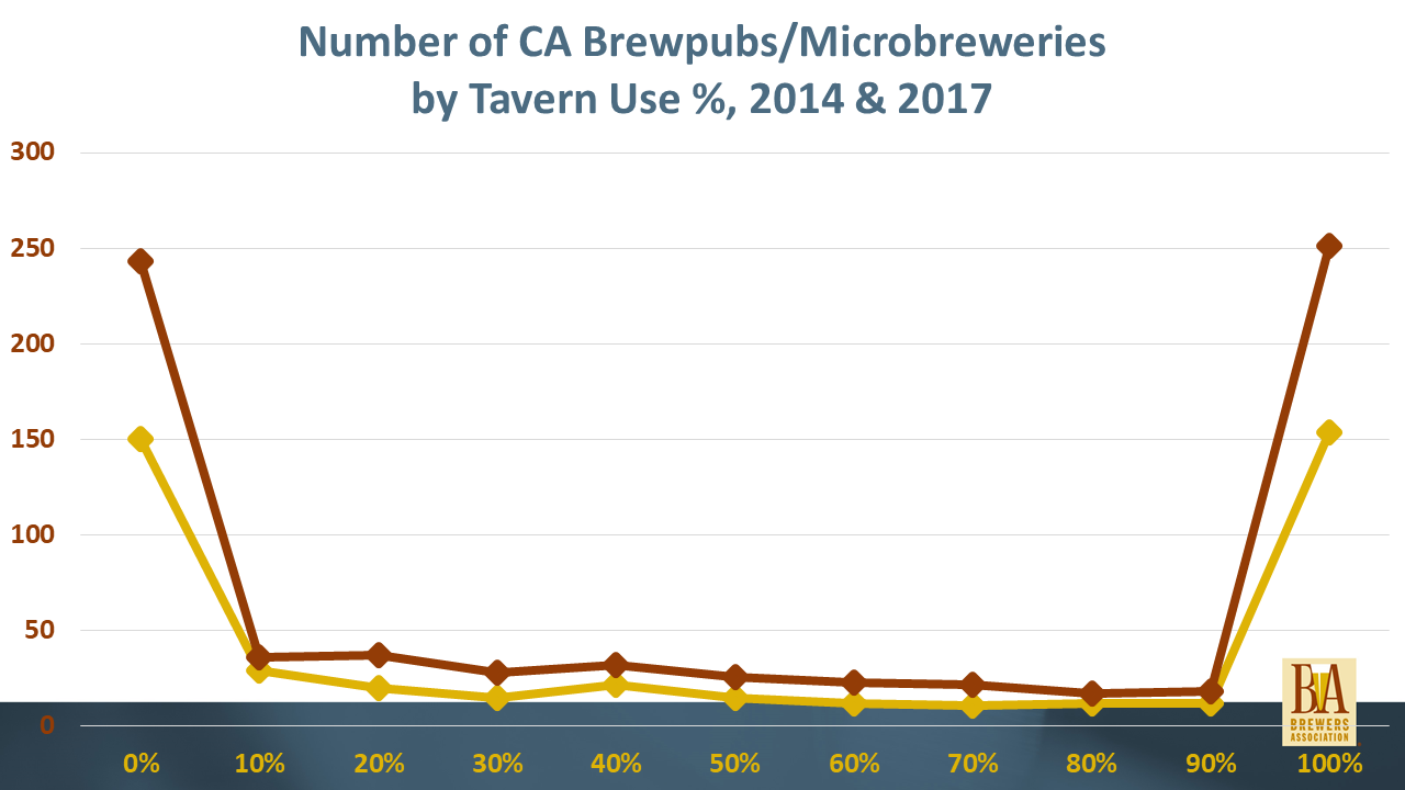 Number of CA Brewpubs/Microbreweries by Tavern Use Percentage, 2014 & 2017