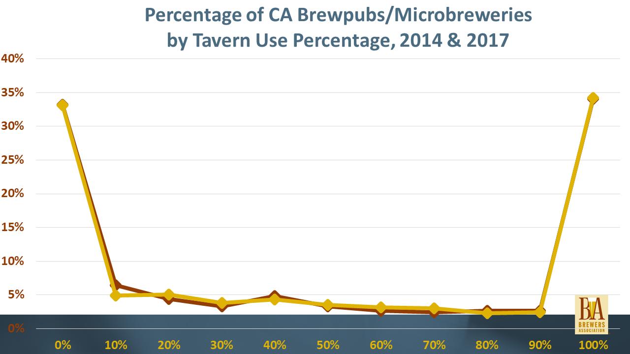 Percentage of CA Brewpubs/Microbreweries by Tavern Use Percentage, 2014 & 2017
